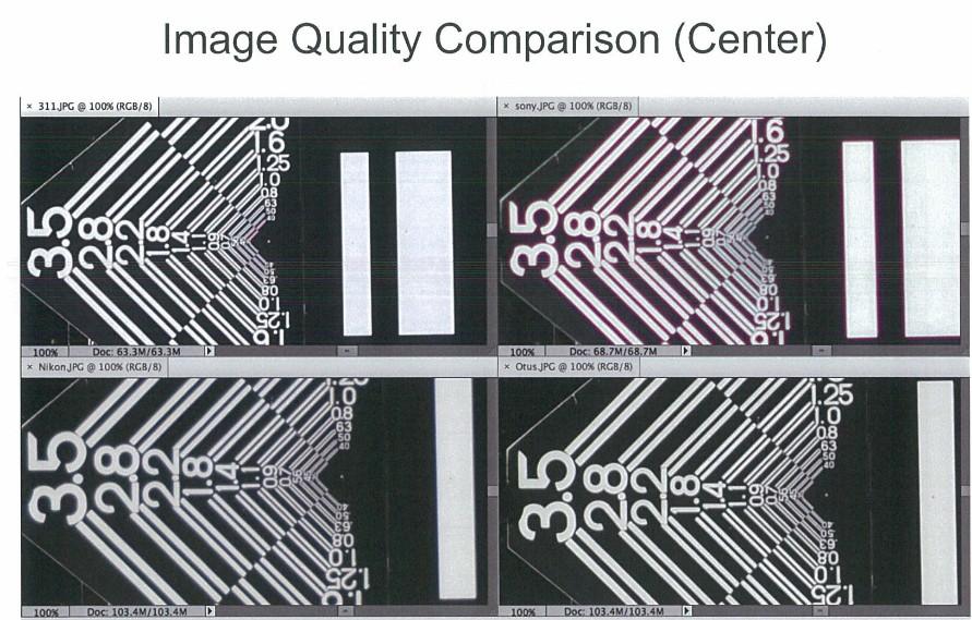 Sigma 50mm f:1.4 DG HSM Art lens test center
