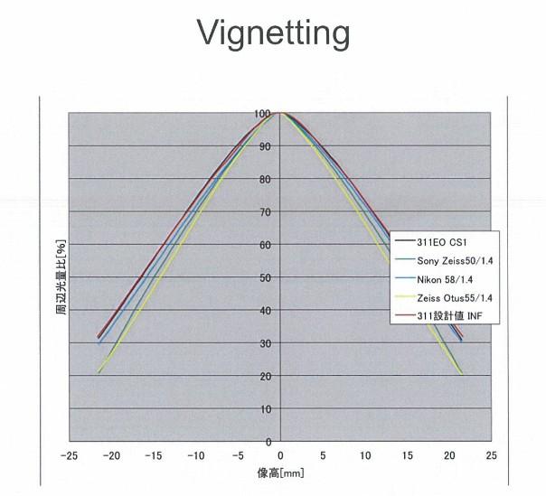 Sigma 50mm f:1.4 DG HSM Art lens test vignetting