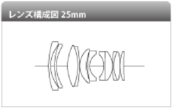 Voigtlander-Nokton-25mm-f0.95-Type-II-lens-design