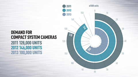 compact-system-camera-sales-crash