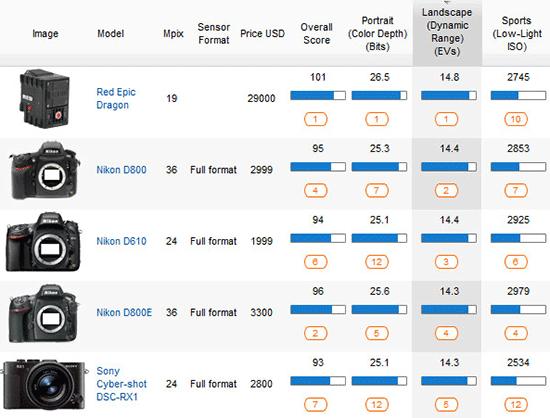 DxOMark-dynamic-range-ranking