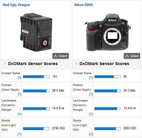 RED-Epic-Dragon-camera-vs-Nikon-D800-DSLR