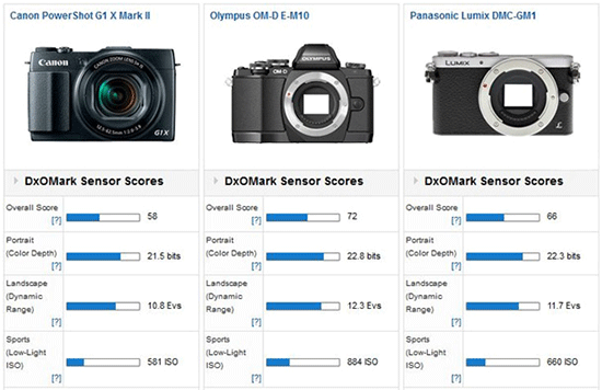 Canon-PowerShot-G1-X-Mark-II-DxOMark-test
