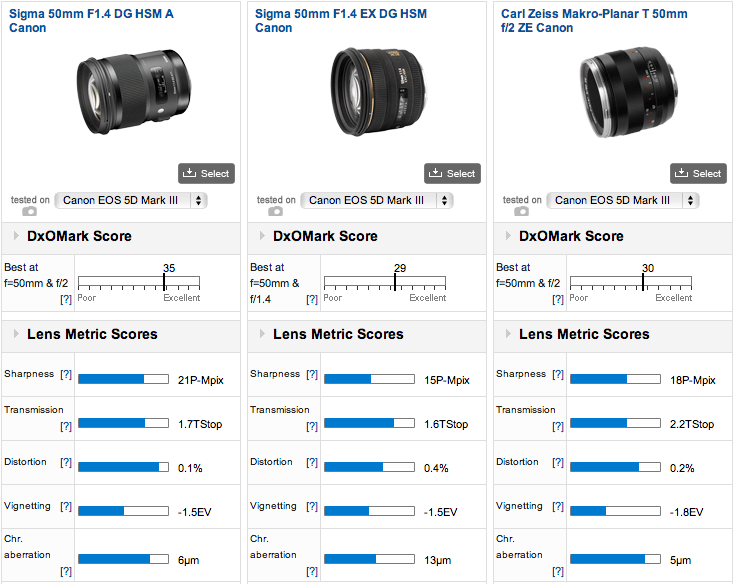 Sigma-50mm-f1.4-DG-HSM-Art-lens-DxOMark-test-2