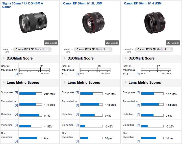 Sigma-50mm-f1.4-DG-HSM-Art-lens-DxOMark-test-3