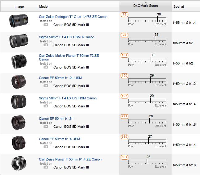 Sigma-50mm-f1.4-DG-HSM-Art-lens-DxOMark-test-4