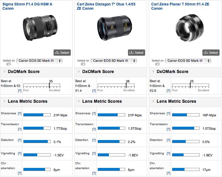 Sigma-50mm-f1.4-DG-HSM-Art-lens-DxOMark-test