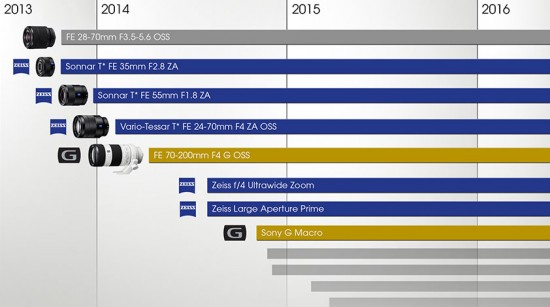 Sony-Zeiss-lens-roadmap