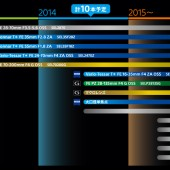 Sony FE lens roadmap