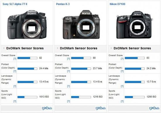Sony a77 II DxOMark test review