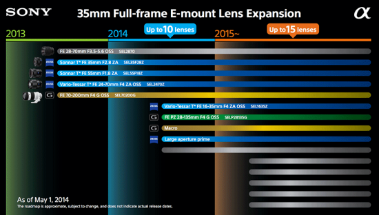 Sony-full-frame-E-mount-lens-roadmap