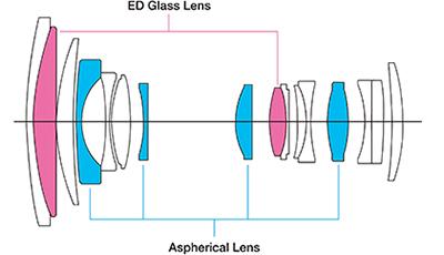 Fujifilm XF 18-135mm f:3.5-5.6 R LM OIS lens design