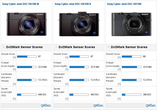 Sony RX100 III camera test at DxOMark