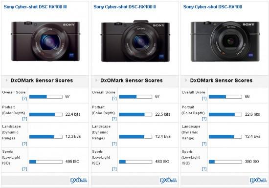 Sony RX100 III camera test at DxOMark