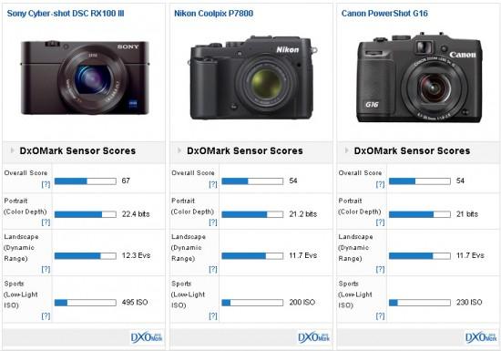 Sony RX100 III camera tested at DxOMark