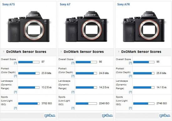 Sony a7 camera test at DxOMark