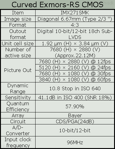 Sony curved sensor camera with a 20mm f:1.2 lens specifications 2