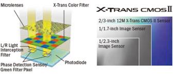 Fuji-X30-X-Trans-CMOS-II-sensor