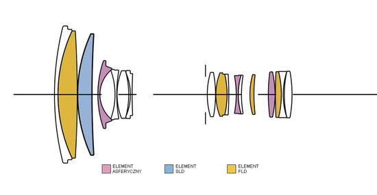 18-300 mm f:3.5-6.3 DC MACRO OS HSM lens design