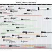 Ricoh Pentax K-mount lens roadmap