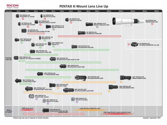 Ricoh Pentax K-mount lens roadmap