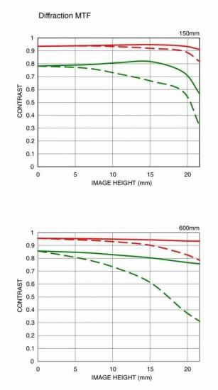 Sigma-150-600mm-DG-OS-HSM-lens-Diffraction
