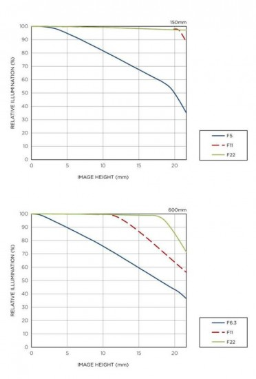Sigma-150-600mm-DG-OS-HSM-lens-Vignetting
