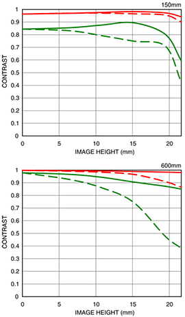 Sigma-150-600mm-f_5-6.3-DG-OS-HSM-Sports-lens-MTF-chart