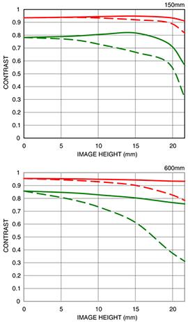 Sigma-150-600mm-f_5-6.3-DG-OS-HSM-Sports-lens-MTF-chart2