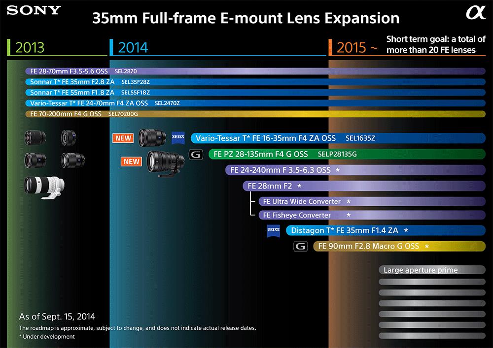 sony e mount full frame lens roadmap 2015