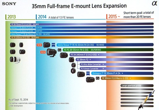 Sony-FE-full-frame-lens-roadmap-2015