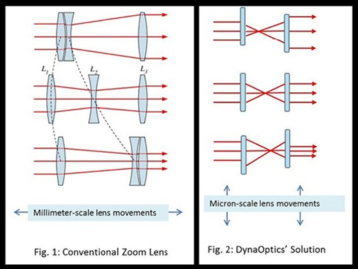 DynaOptics zoom lens for smartphones