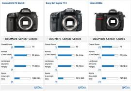 Canon EOS 7D Mk II DxOMark score vs Nikon D300s camera