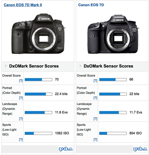 Canon EOS 7D Mark II DxOMark test score: identical to the 5 years ...
