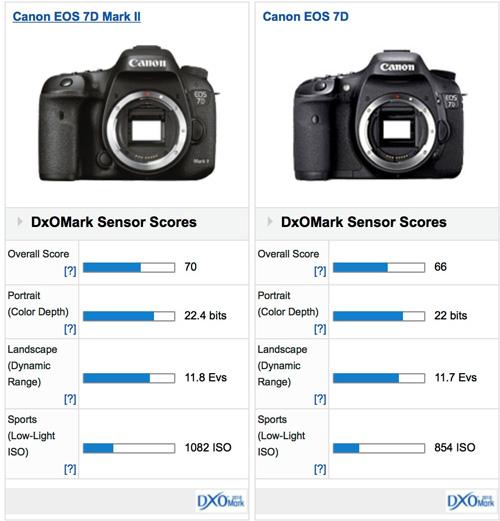 Canon EOS 7D Mk II DxOMark test score