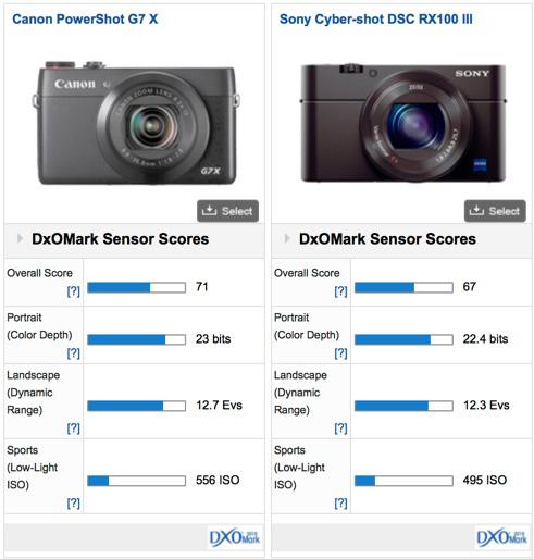 Canon PowerShot G7 X DxOMark test review