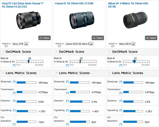 Sony-Vario-Tessar-T-FE-16-35mm-f4-ZA-OSS-lens-review