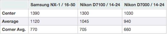 Samsung-NX1-vs-Nikon-D7100-comparison