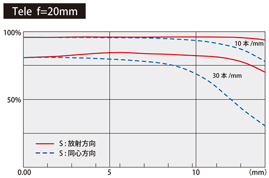 Tokina-AT-X-11-20mm-f2.8-PRO-DX-lens-MTF-chart-tele