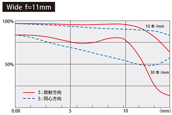 Tokina-AT-X-11-20mm-f2.8-PRO-DX-lens-MTF-chart-wide