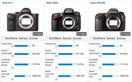 Sony-A7II-DxOMark-test-results-2