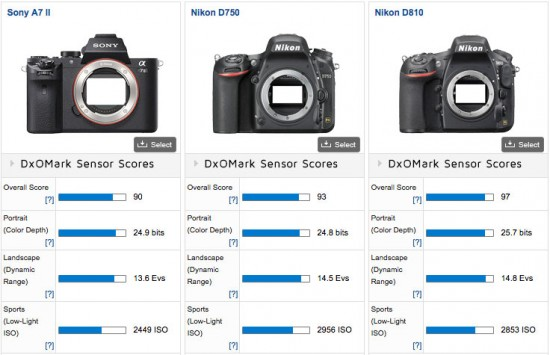 Sony-A7II-DxOMark-test-results-3