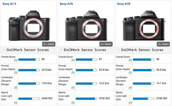 Sony-A7II-DxOMark-test-results
