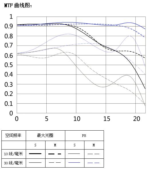Yongnuo 35mm f/2 lens MTF chart
