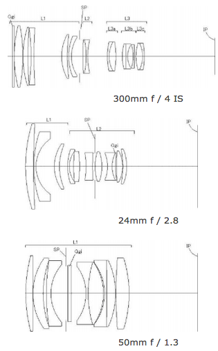 Canon-lens-patents-with-refractive-index-distribution-element