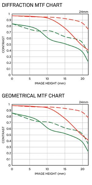 Sigma 24mm f:1.4 DG HSM Art lens MTF charts