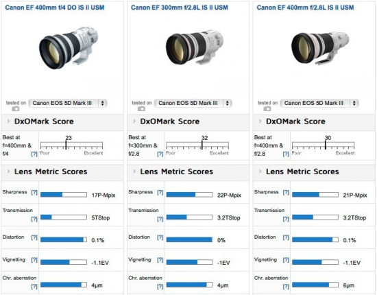 Canon-400mm-f4.0-DO-IS-II-USM-lens-review