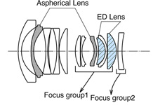 Fuji Fujinon XF 16mm f:1.4 R WR lens design