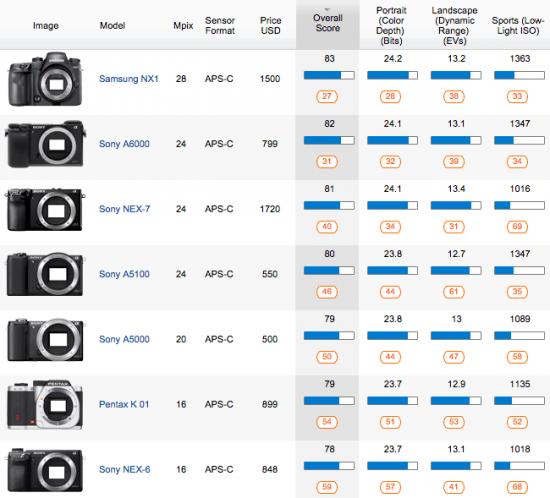 Samsung-NX1-mirrorless-camera-test-review