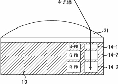 Sony patented a curved surface multi-layer sensor 2